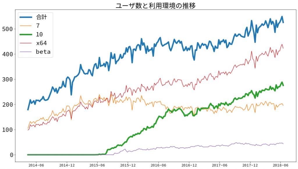 画像 NVDA日本語版 ユーザー数と利用環境の推移(2016年12月以降 Windows 10 ユーザー数と並行して NVDA ユーザー数が増加し、現在は一日当たり500人から540人くらい)